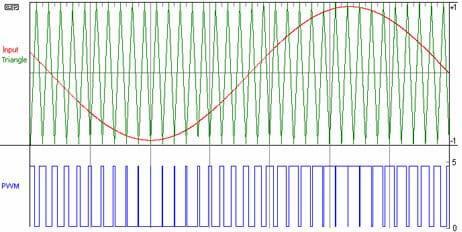 Aspecto de una señal PWM modulada