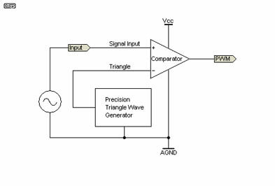 Basic PWM Generation