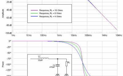 Amplificadores de Audio Clase D, Teoría y diseño