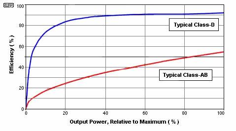 amplificadores clase D rendimiento