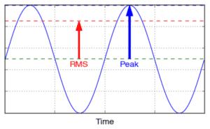 Potencia RMS y potencia máxima
