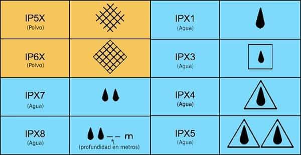 simbolos-certificados-ip-altavoz-bluetooth